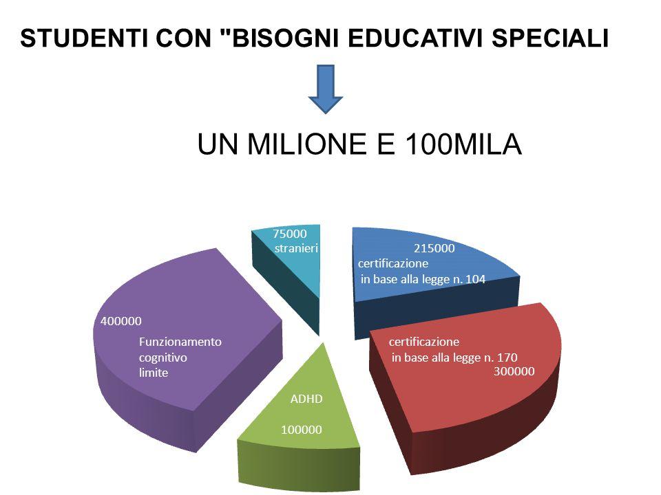 UN MILIONE E 100MILA STUDENTI CON BISOGNI EDUCATIVI SPECIALI