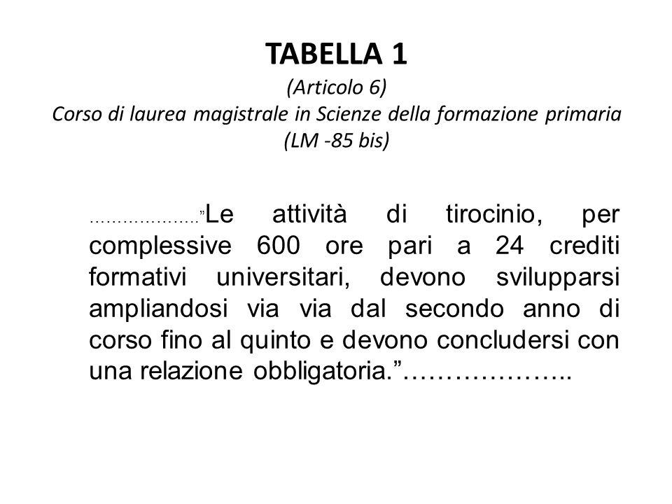 TABELLA 1 (Articolo 6) Corso di laurea magistrale in Scienze della formazione primaria (LM -85 bis)
