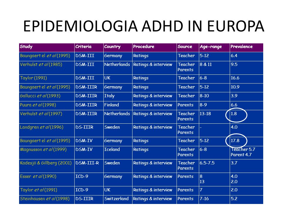 ADHD – a slide kit for clinicians