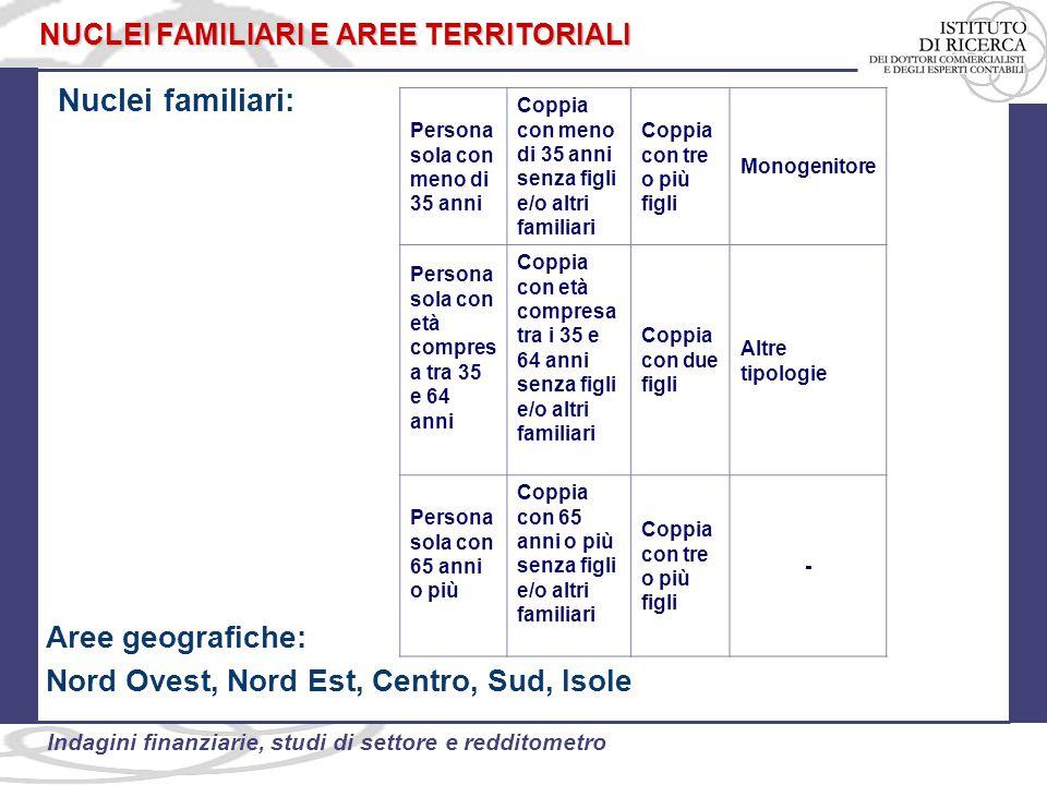 Nuclei familiari: Aree geografiche: