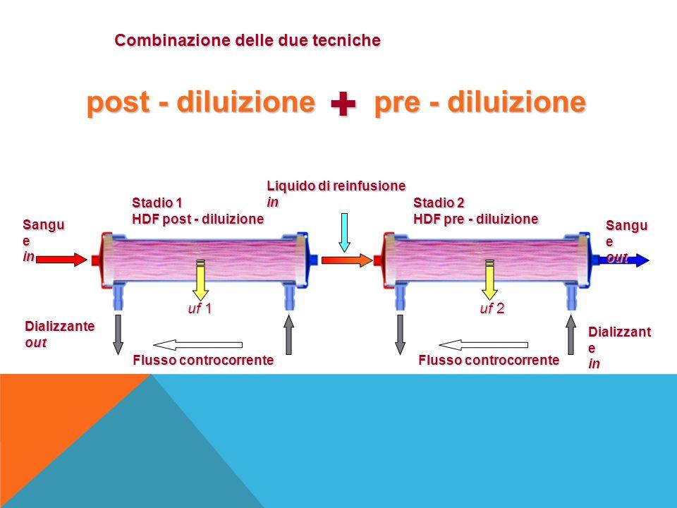 + post - diluizione pre - diluizione Combinazione delle due tecniche