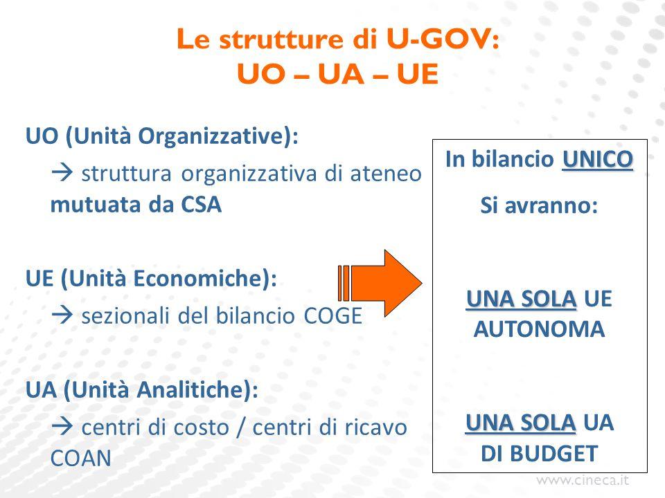 Le strutture di U-GOV: UO – UA – UE