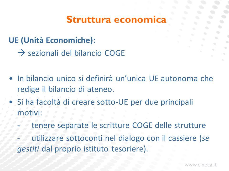Struttura economica UE (Unità Economiche):
