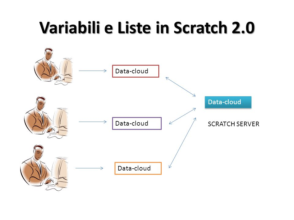 Variabili e Liste in Scratch 2.0