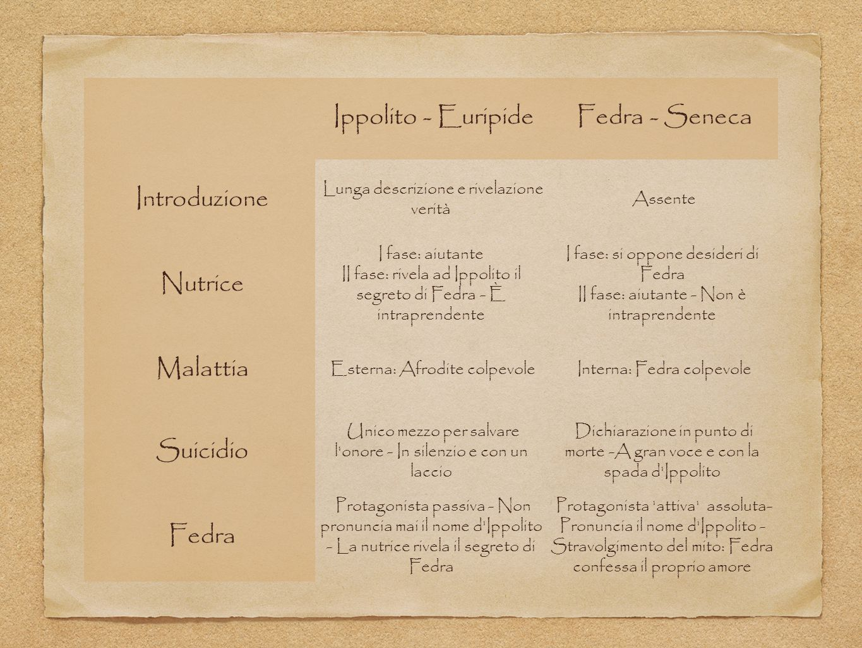 Ippolito - Euripide Fedra - Seneca Introduzione Nutrice Malattia