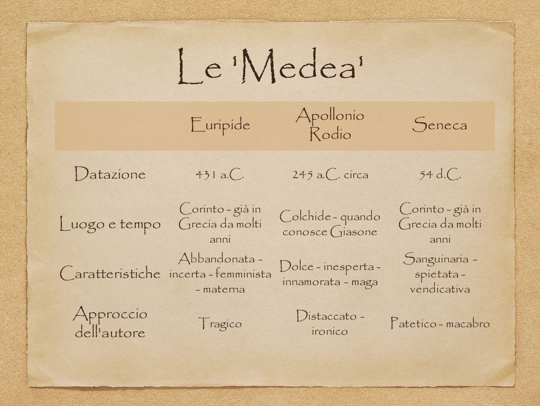 Le Medea Euripide Apollonio Rodio Seneca Datazione Luogo e tempo