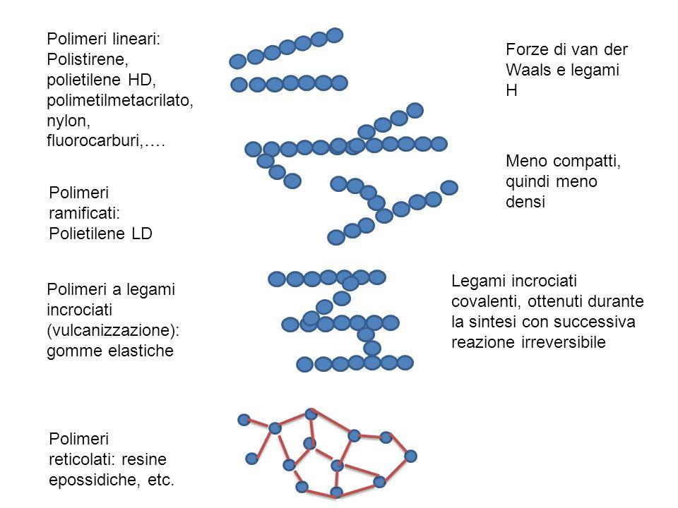 Polimeri lineari: Polistirene, polietilene HD, polimetilmetacrilato, nylon, fluorocarburi,…. Forze di van der Waals e legami H.