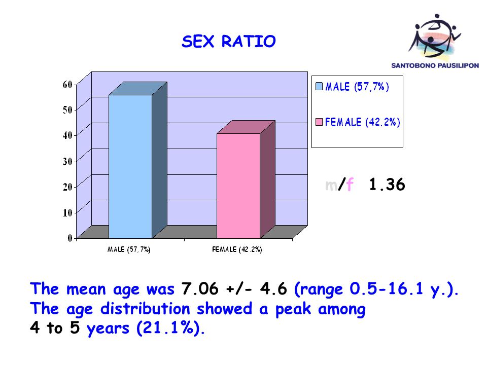RESULTS 2 SEX RATIO. m/f 1.36. The mean age was 7.06 +/- 4.6 (range 0.5-16.1 y.). The age distribution showed a peak among.