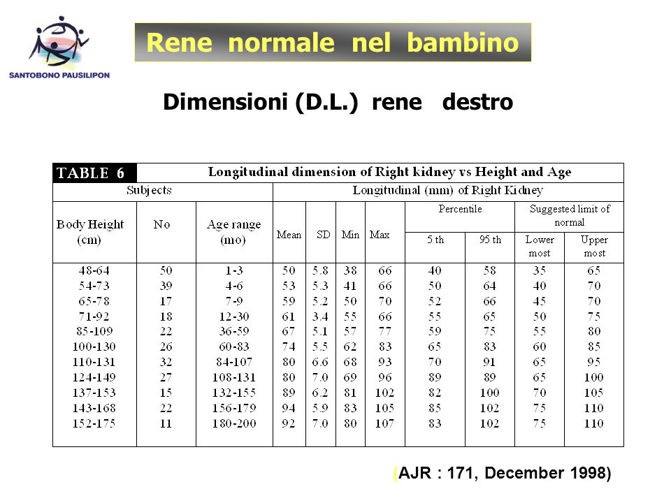 Rene normale nel bambino Dimensioni (D.L.) rene destro