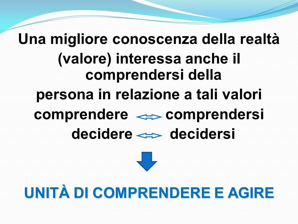 Una migliore conoscenza della realtà (valore) interessa anche il comprendersi della persona in relazione a tali valori comprendere comprendersi decidere decidersi UNITÀ DI COMPRENDERE E AGIRE