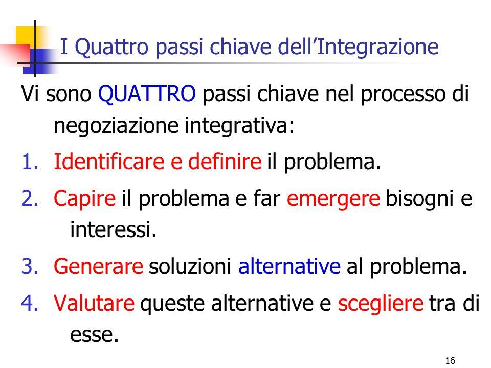 I Quattro passi chiave dell'Integrazione