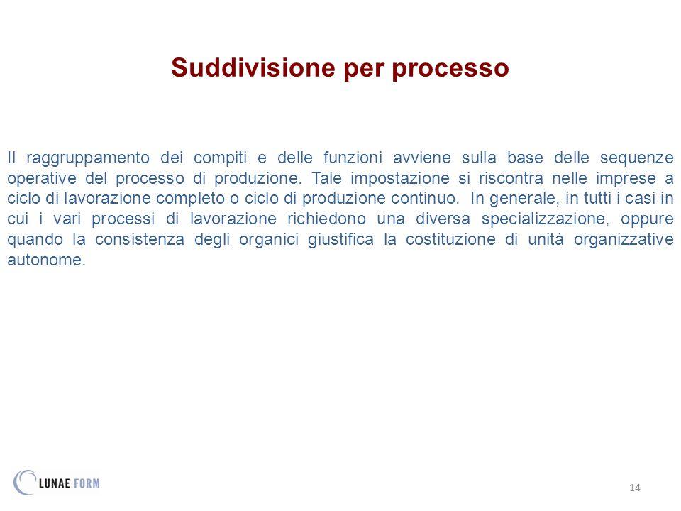 Suddivisione per processo