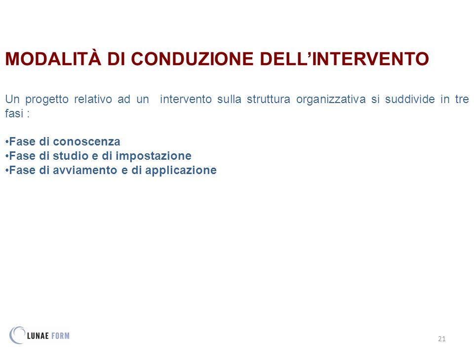 MODALITÀ DI CONDUZIONE DELL'INTERVENTO