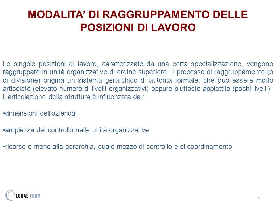 MODALITA' DI RAGGRUPPAMENTO DELLE POSIZIONI DI LAVORO