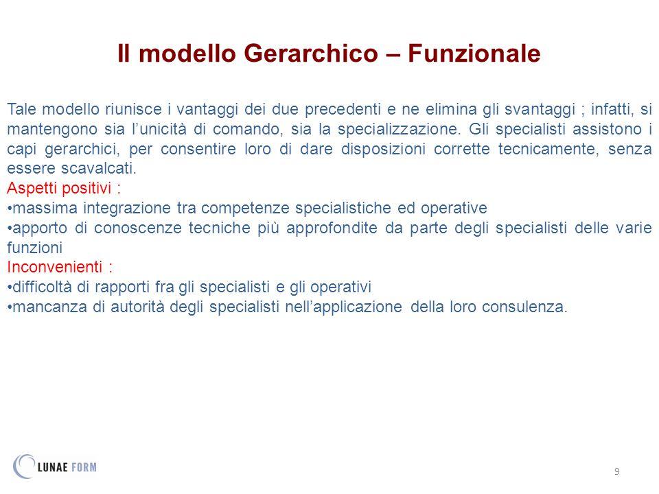 Il modello Gerarchico – Funzionale
