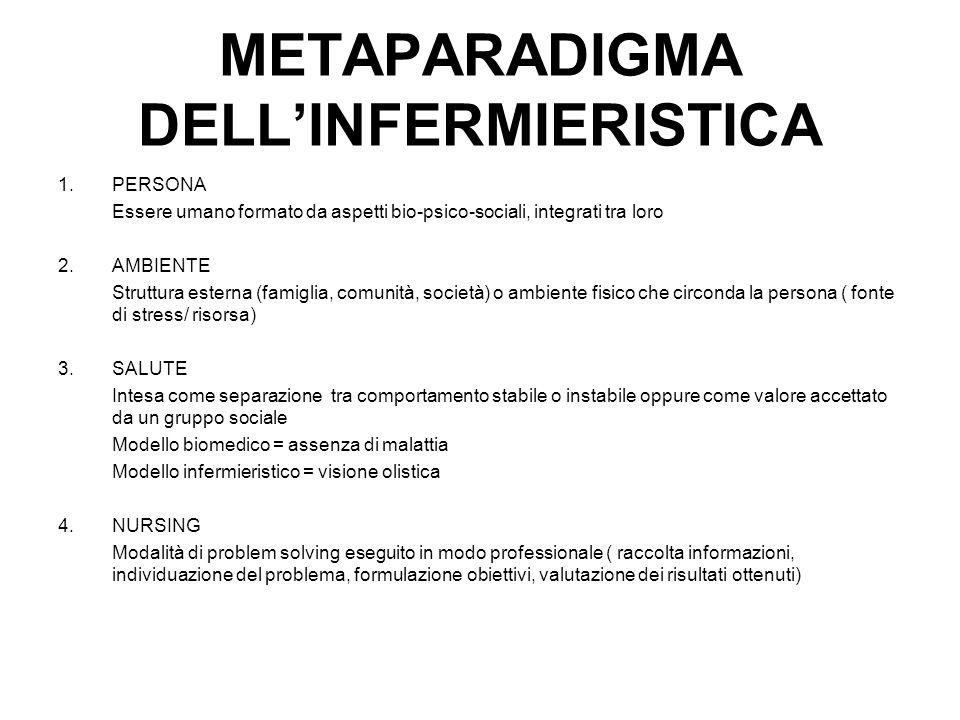 METAPARADIGMA DELL'INFERMIERISTICA