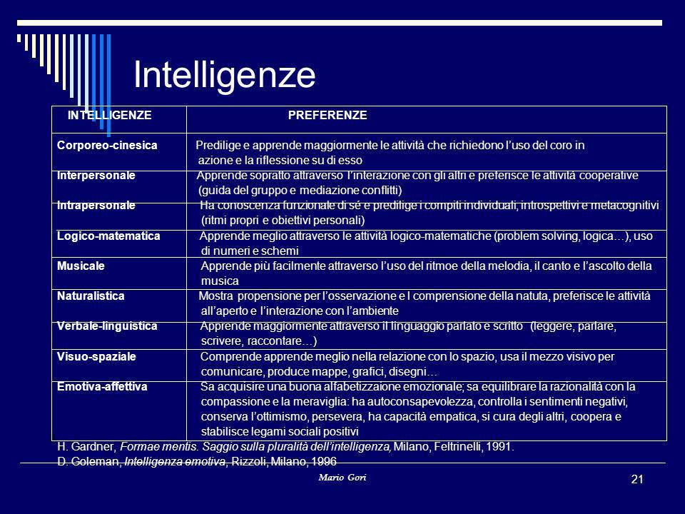 Intelligenze INTELLIGENZE PREFERENZE.