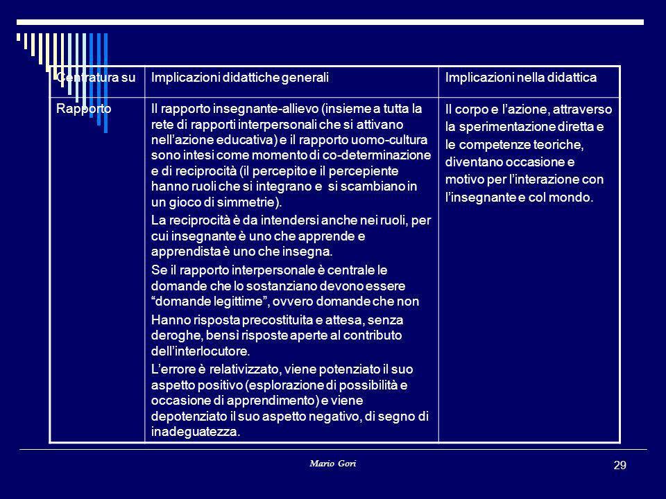 Implicazioni didattiche generali Implicazioni nella didattica Rapporto
