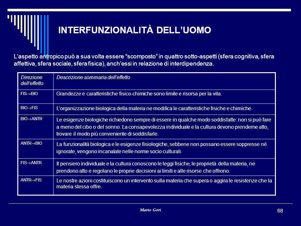 INTERFUNZIONALITÀ DELL'UOMO