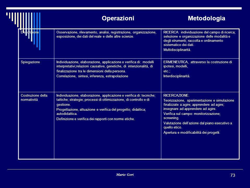 Operazioni Metodologia