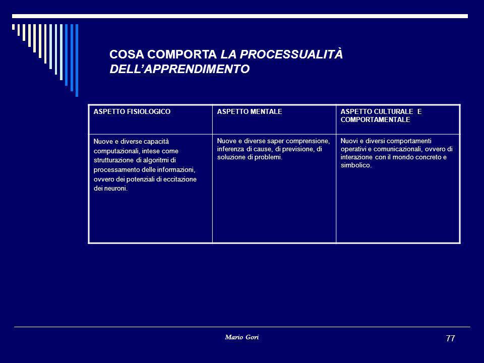 COSA COMPORTA LA PROCESSUALITÀ DELL'APPRENDIMENTO