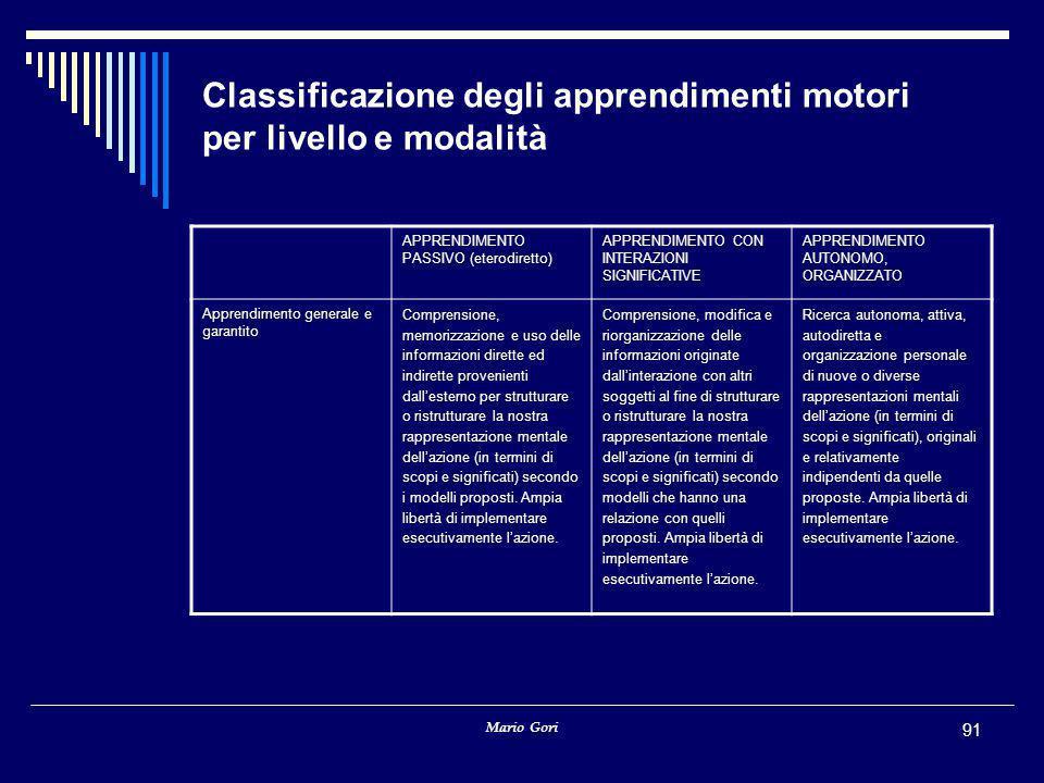 Classificazione degli apprendimenti motori per livello e modalità