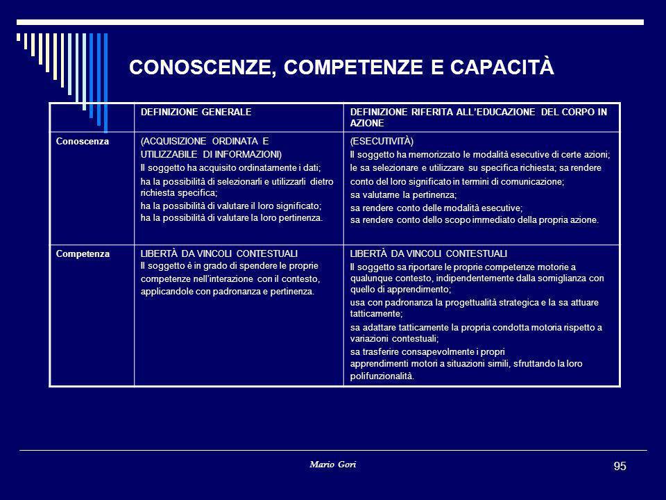 CONOSCENZE, COMPETENZE E CAPACITÀ