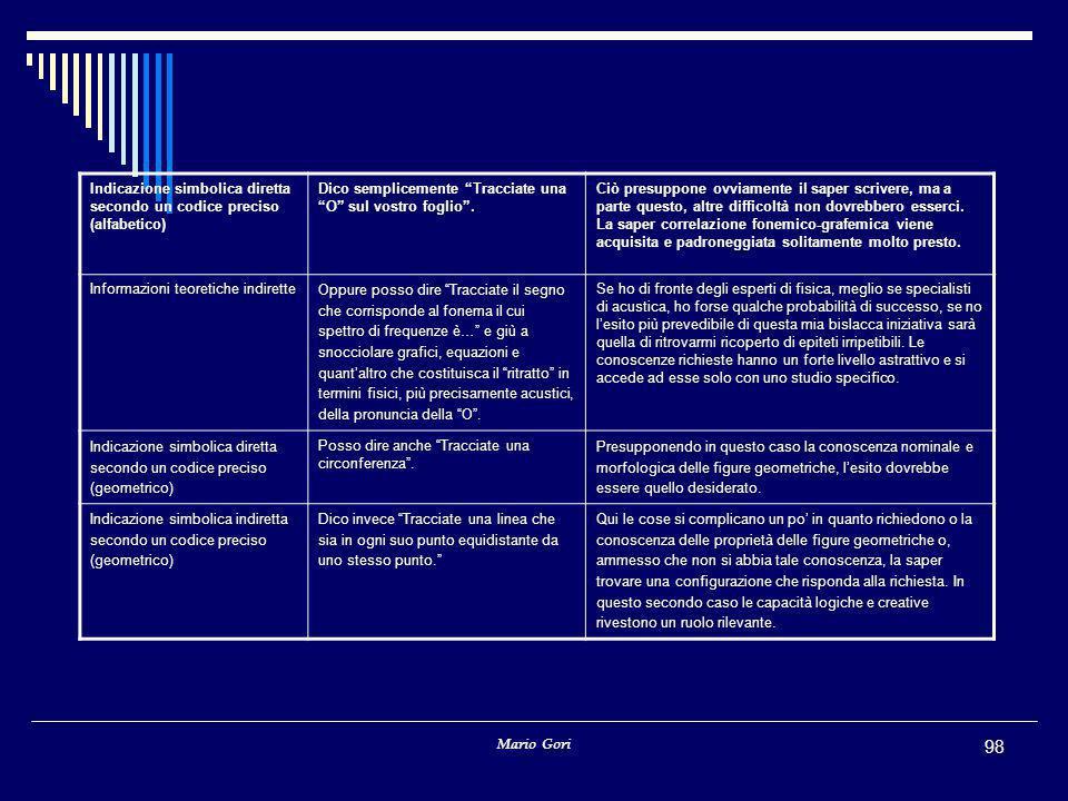 Indicazione simbolica diretta secondo un codice preciso (alfabetico)