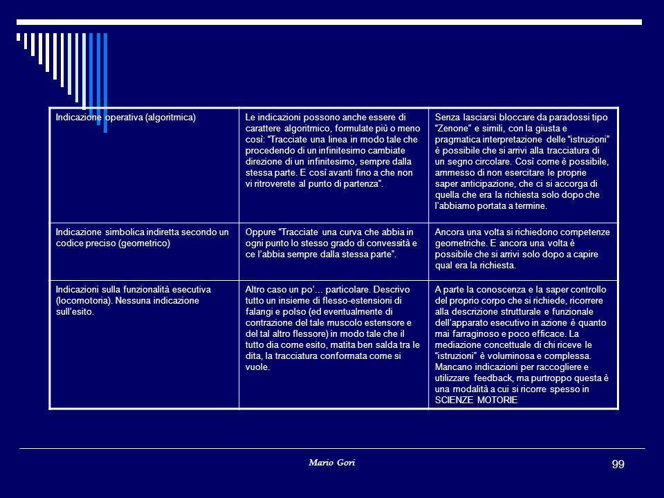 Indicazione operativa (algoritmica)
