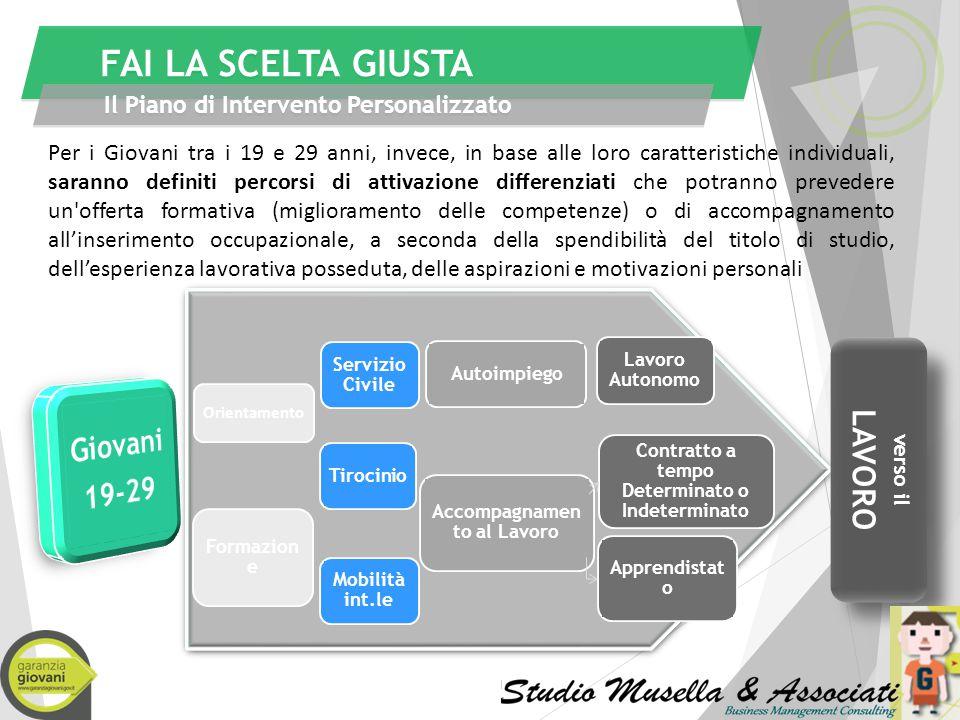 FAI LA SCELTA GIUSTA LAVORO Giovani 19-29