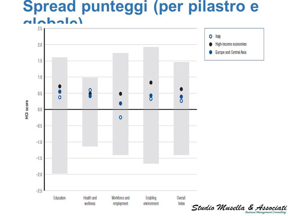 Spread punteggi (per pilastro e globale)