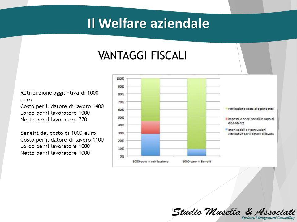 Il Welfare aziendale VANTAGGI FISCALI