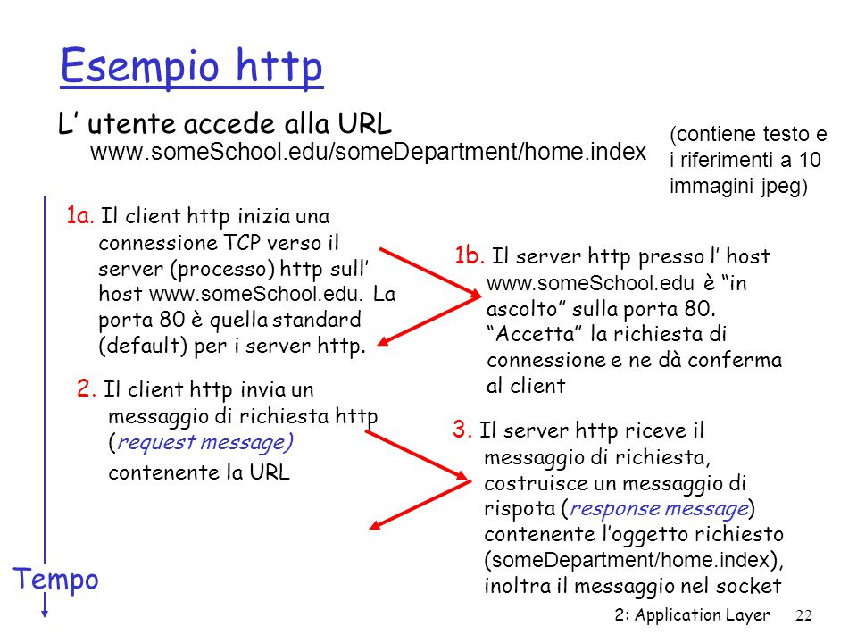 Esempio http L' utente accede alla URL www.someSchool.edu/someDepartment/home.index. (contiene testo e.