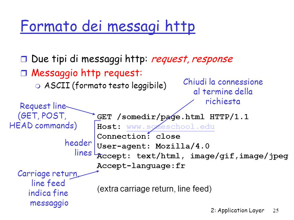 Formato dei messagi http