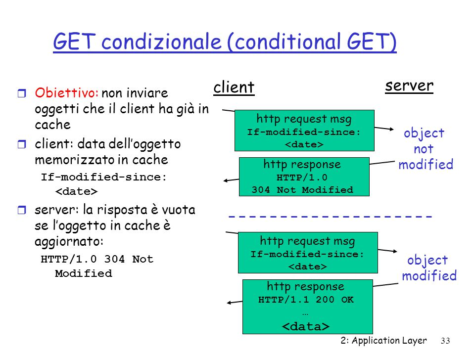 GET condizionale (conditional GET)