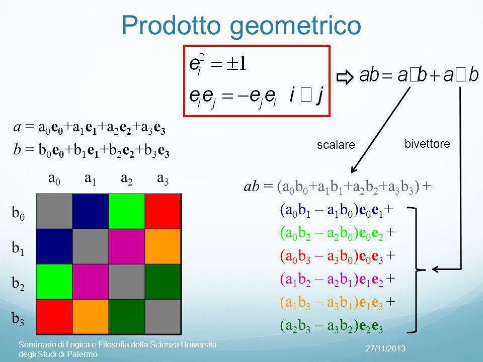 Prodotto geometrico a = a0e0+a1e1+a2e2+a3e3 b = b0e0+b1e1+b2e2+b3e3 a0