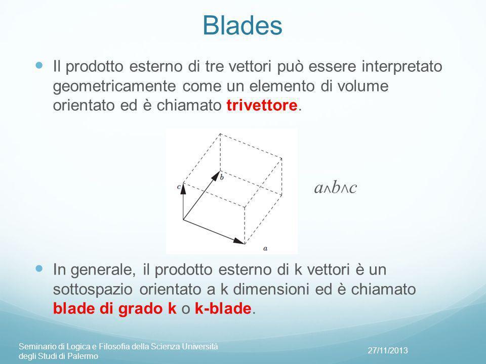 Blades Il prodotto esterno di tre vettori può essere interpretato geometricamente come un elemento di volume orientato ed è chiamato trivettore.