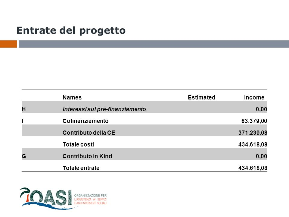 Entrate del progetto Names Estimated Income H