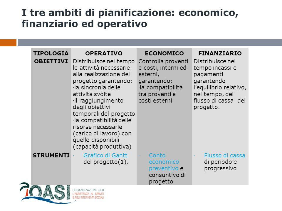 I tre ambiti di pianificazione: economico, finanziario ed operativo