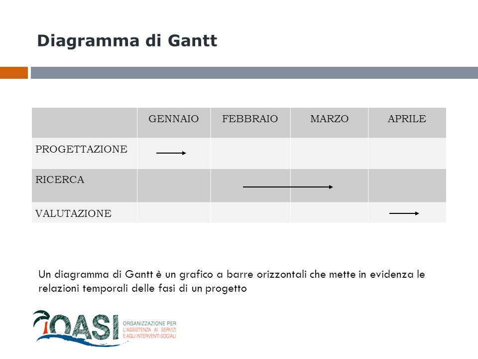 Diagramma di Gantt GENNAIO. FEBBRAIO. MARZO. APRILE. PROGETTAZIONE. RICERCA. VALUTAZIONE.