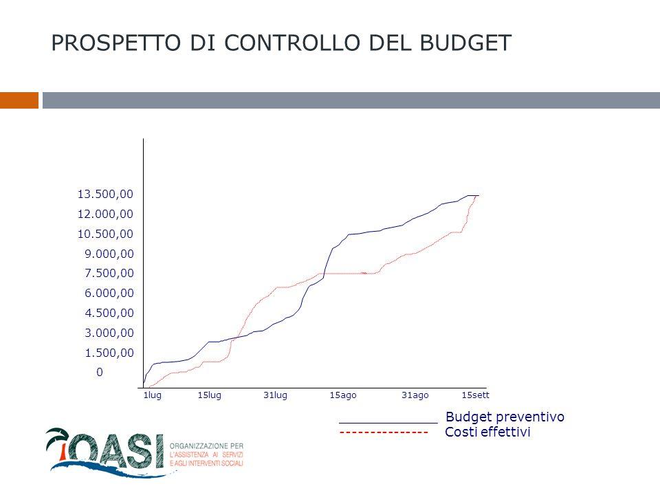 PROSPETTO DI CONTROLLO DEL BUDGET
