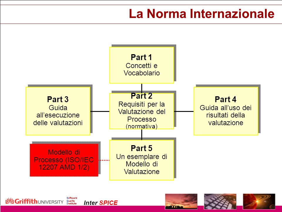 La Norma Internazionale
