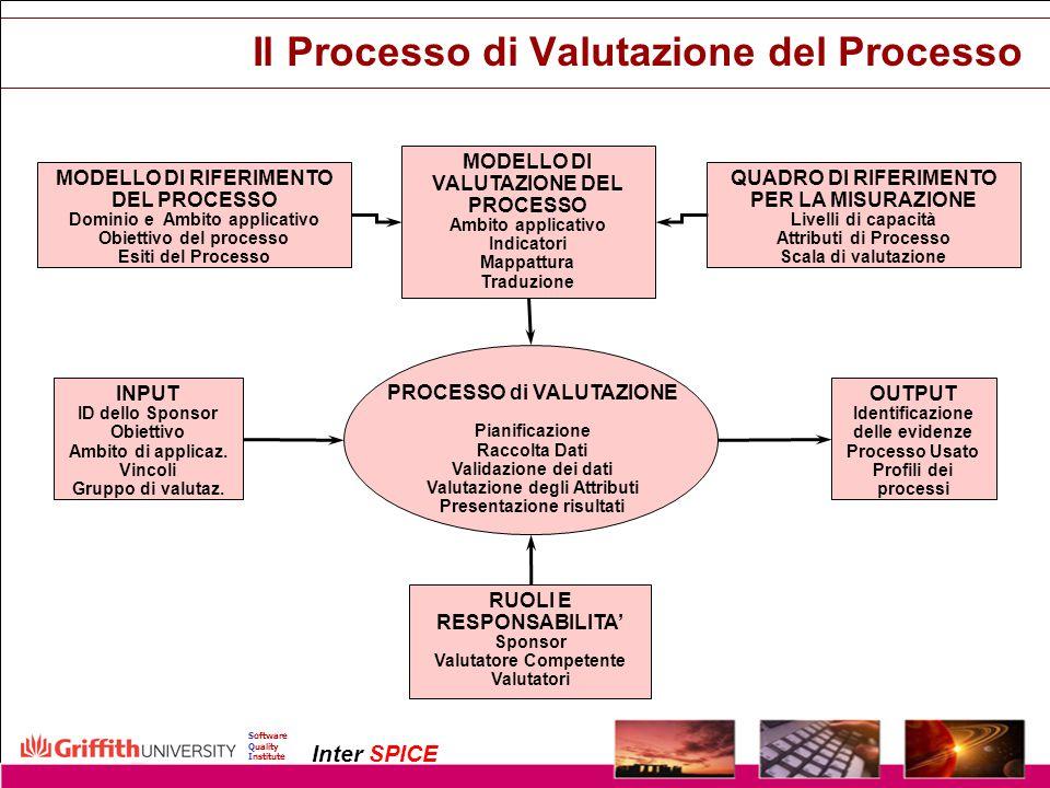 Il Processo di Valutazione del Processo