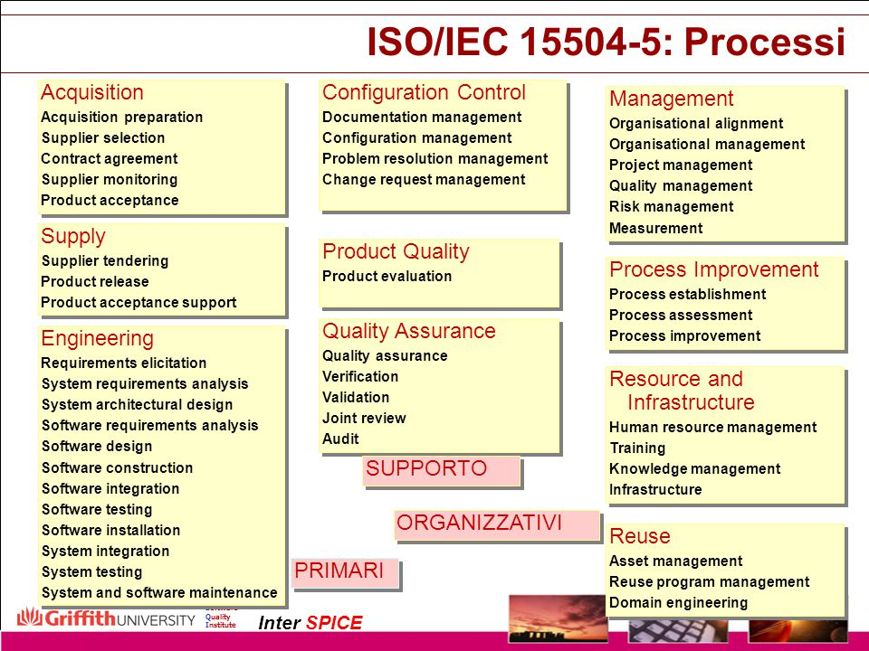 ISO/IEC 15504-5: Processi Acquisition Configuration Control Management