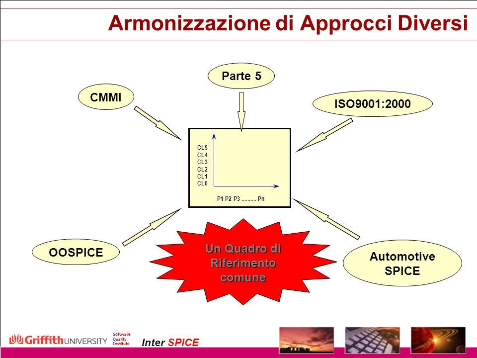 Armonizzazione di Approcci Diversi
