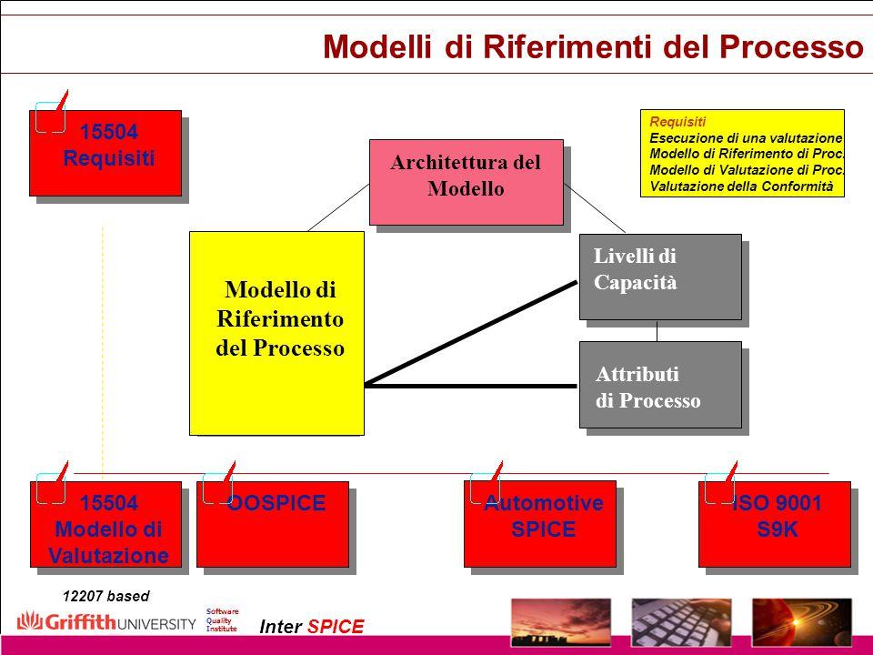 Modelli di Riferimenti del Processo
