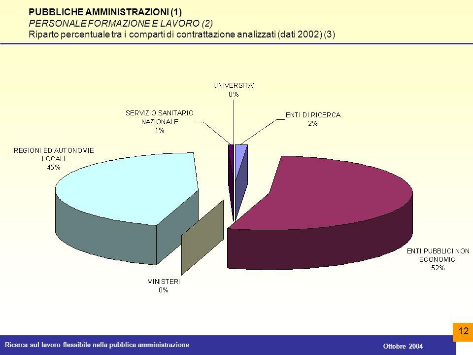 PUBBLICHE AMMINISTRAZIONI (1) PERSONALE FORMAZIONE E LAVORO (2)