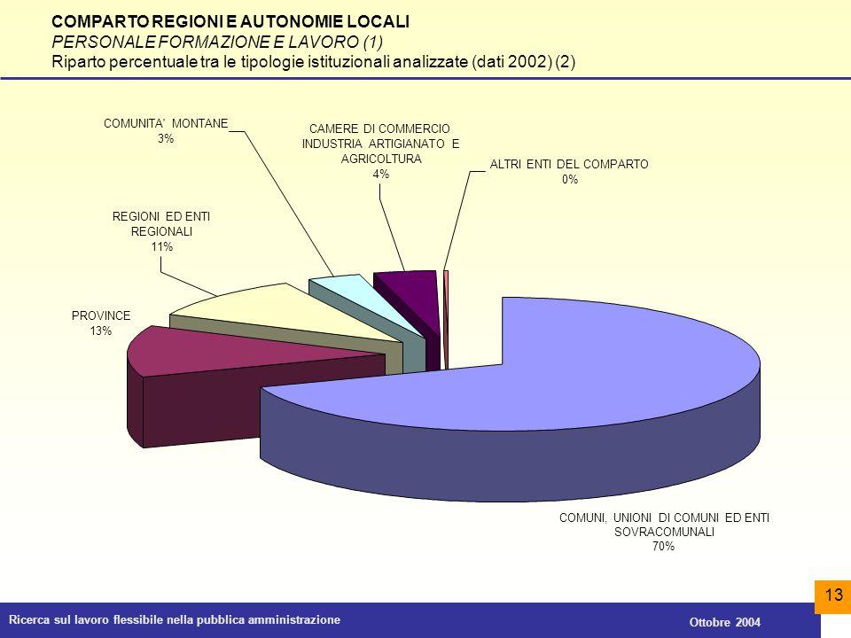 COMPARTO REGIONI E AUTONOMIE LOCALI PERSONALE FORMAZIONE E LAVORO (1)