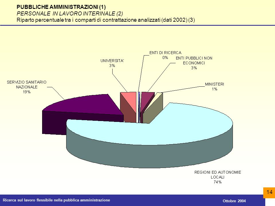 PUBBLICHE AMMINISTRAZIONI (1) PERSONALE IN LAVORO INTERINALE (2)