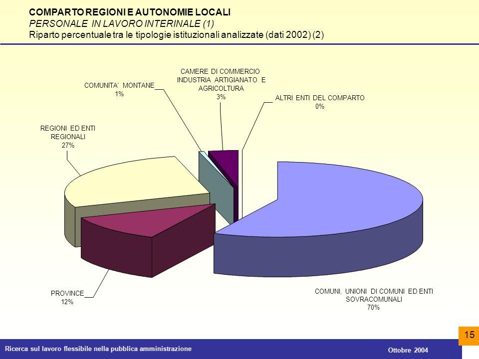 COMPARTO REGIONI E AUTONOMIE LOCALI PERSONALE IN LAVORO INTERINALE (1)